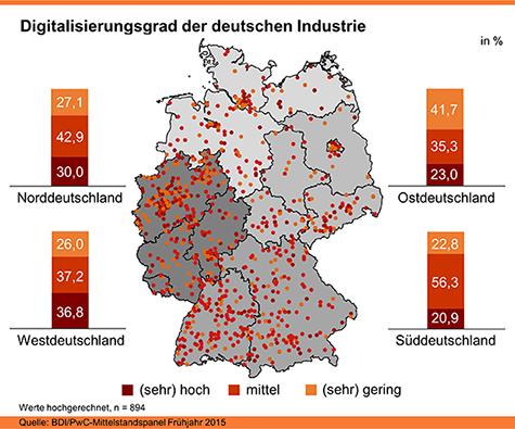 Grafik zum Digitalisierungsgrad der deutschen Industrie