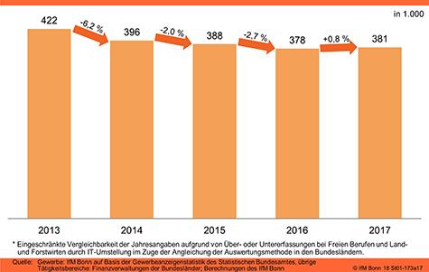 Existenzgründungen in Deutschland (insgesamt)