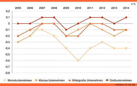 Entwicklung der Nettoinvestitionsquoten