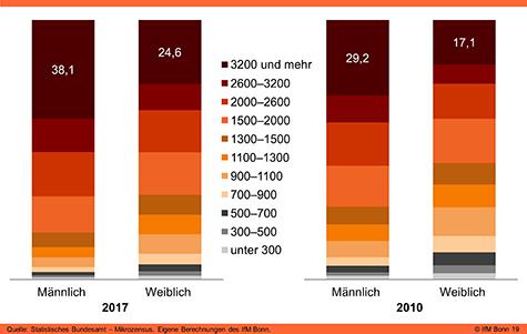 Monatliches Nettoeinkommen der Selbstständigen in Deutschland (Vollerwerb)