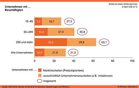 Anteil der Produktinnovatoren in Deutschland (2016)
