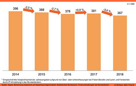 Existenzgründungen in Deutschland (insgesamt*)