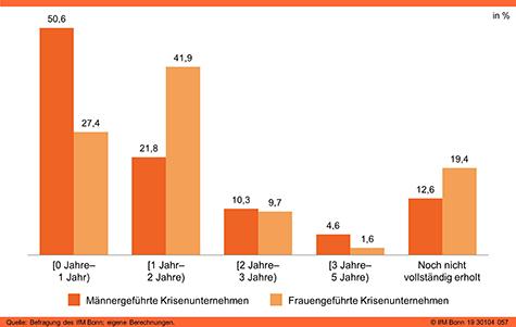 Krisendauer bis zur vollständigen Erholung (nach Migrationsstatus)