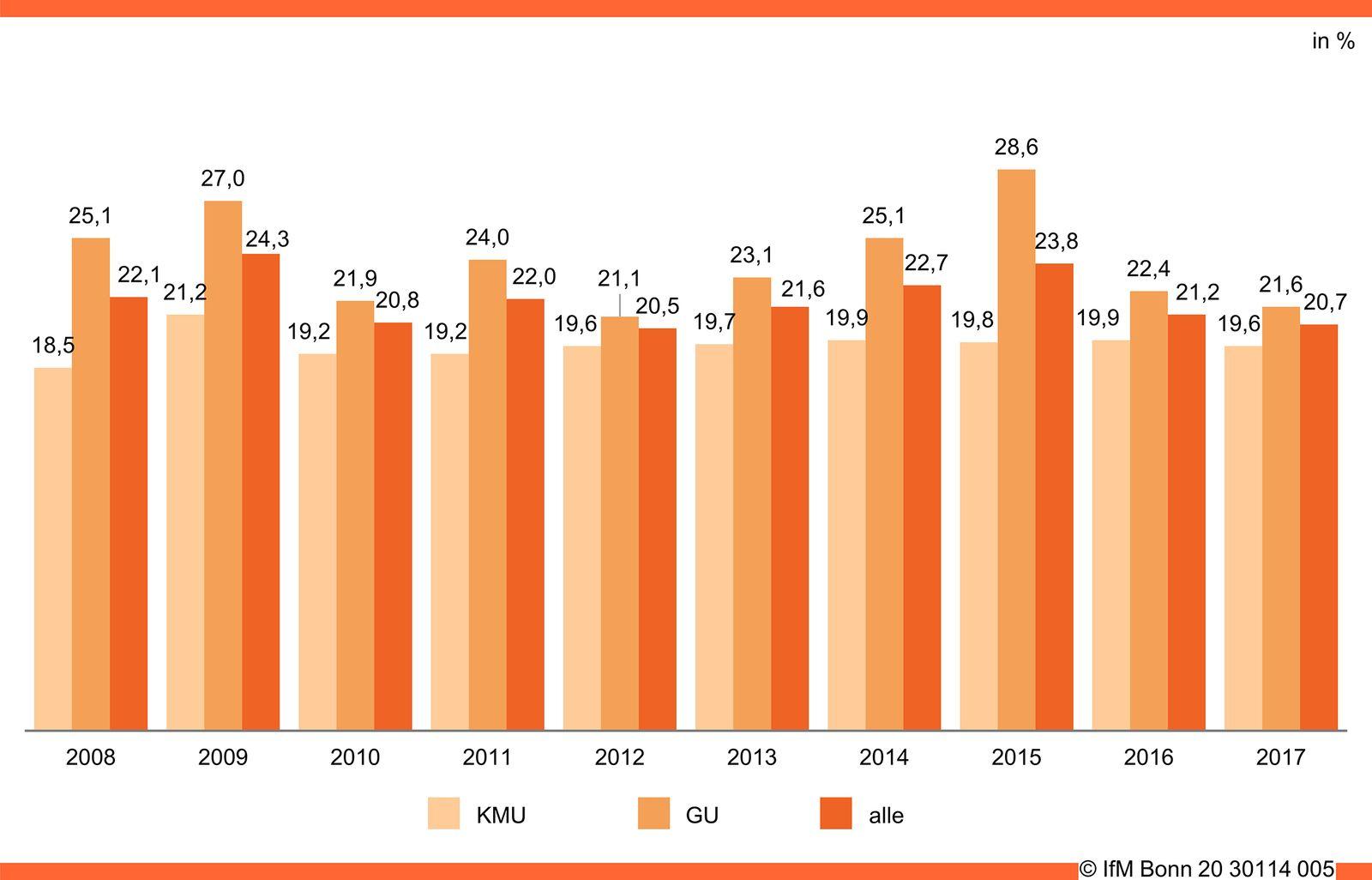 Gewerbliche Existenzgründungen und Schließungen (2016-2020)