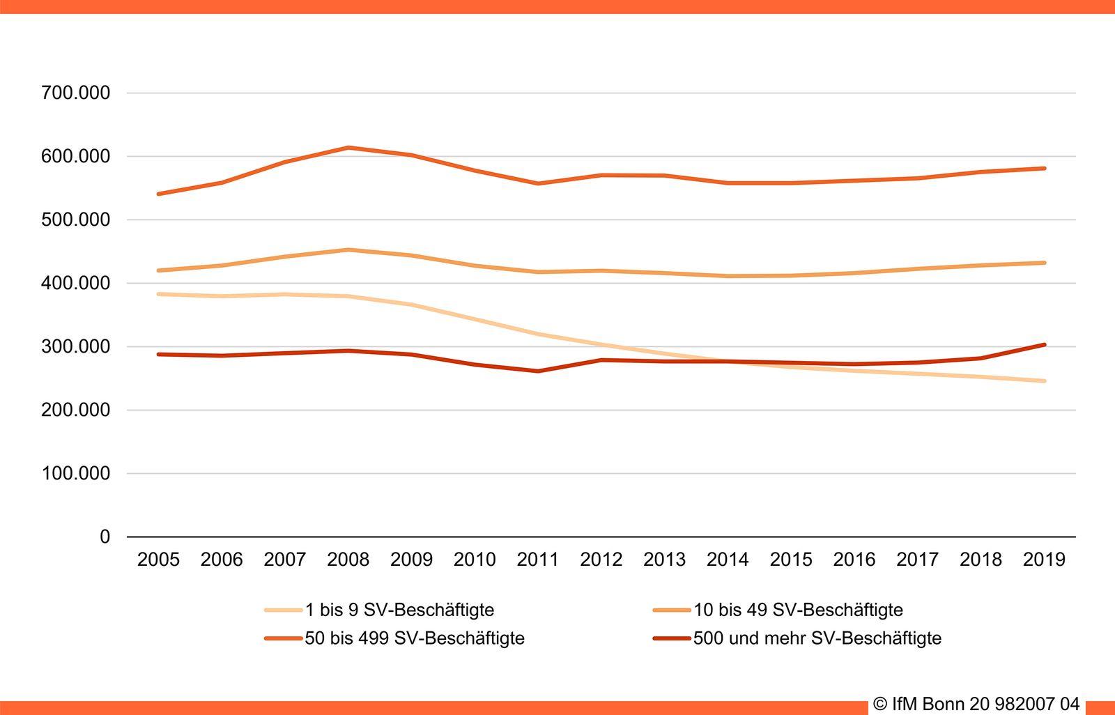 Auszubildende in den einzelnen Betriebsgrößenklassen (2005 bis 2019))