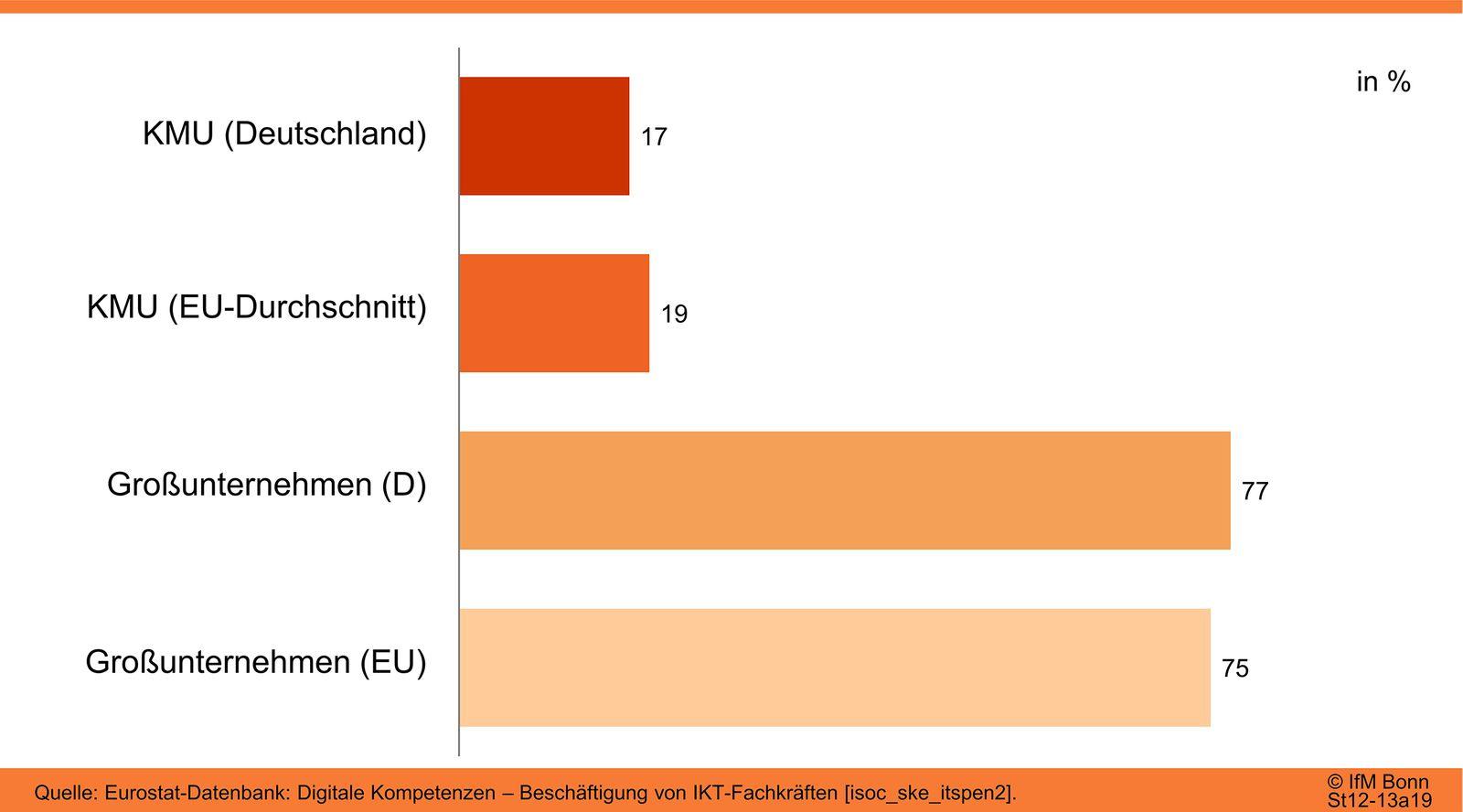 Unternehmen mit IKT-Fachkräften im EU-Vergleich (2019)