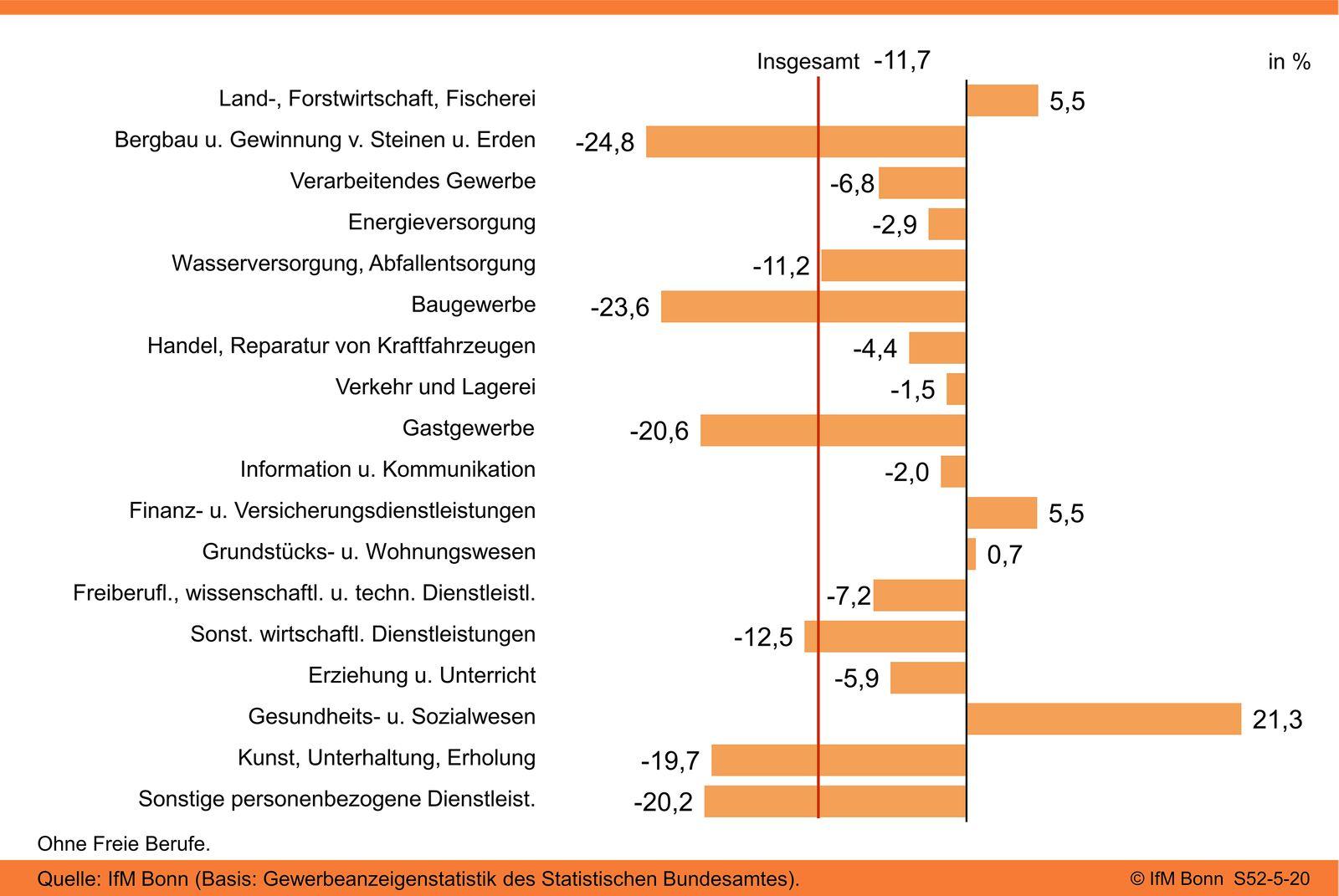 Entwicklung der gewerblichen Existenzgründungen nach Wirtschaftszweigen (Vergleich 2020-2019)