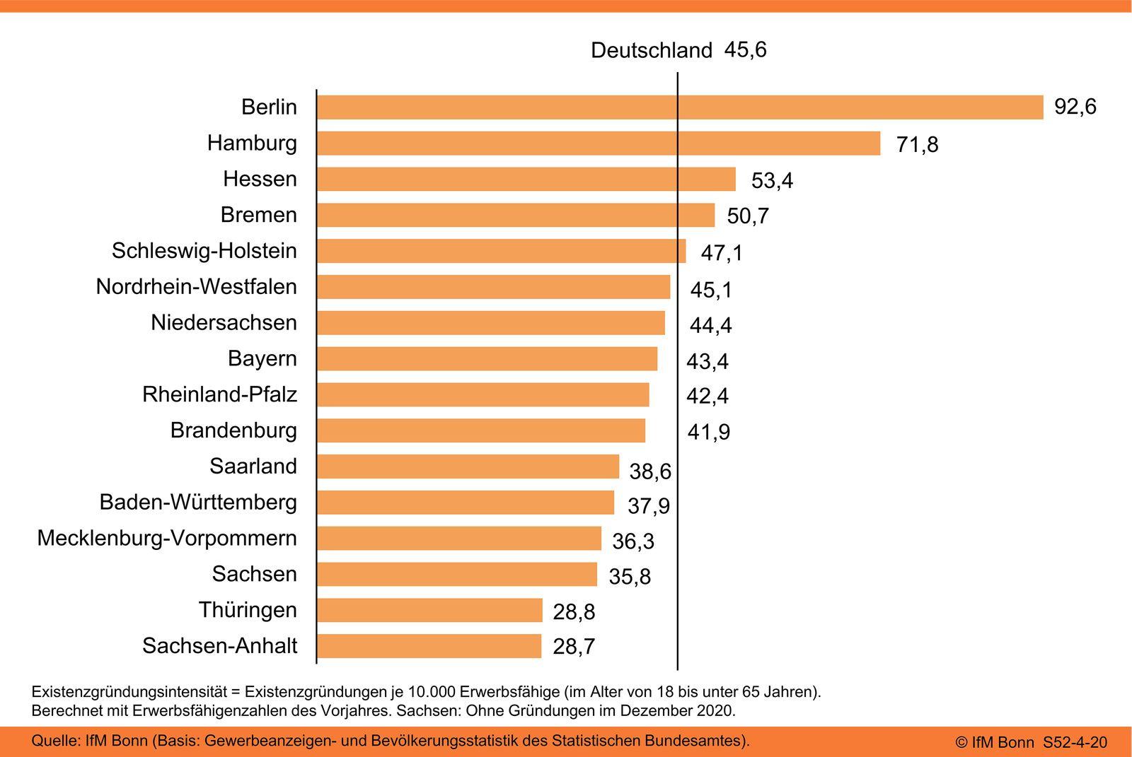 Gewerbliche Existenzgründungsintensität in den Bundesländern 2020